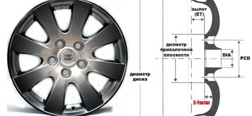 расшифровка параметров колесного диска